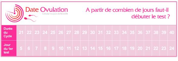 tableau de correspondance entre la durée d'un cycle et le début des tests d'ovulation